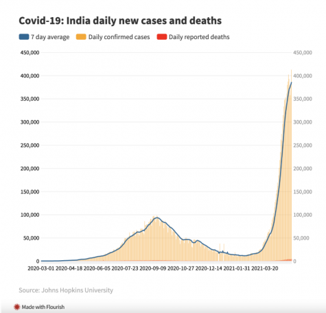 India's Covid-19 Crisis And Why It's More Serious Than You Think